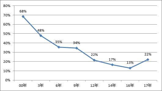 一年以上入院者比率(630調査時)