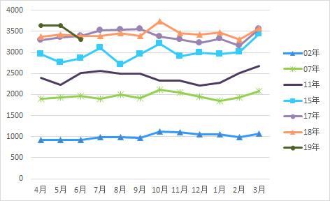 外来延べ数グラフ