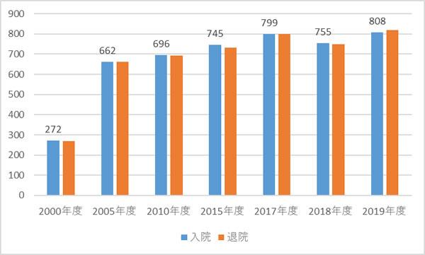 年間入退院数グラフ