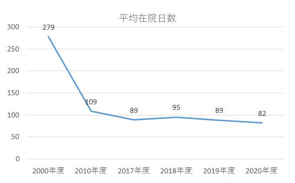 グラフ:平均在院日数