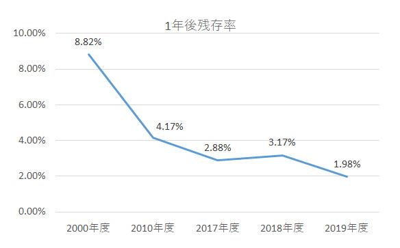 グラフ:1年後残存率