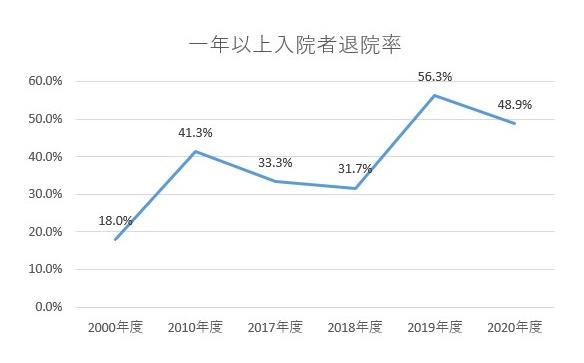 グラフ:一年以上入院者退院率
