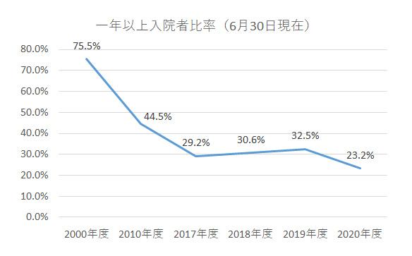 グラフ:一年以上入院者比率(6月30日現在)