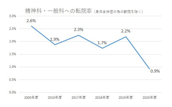 グラフ:精神科・一般科への転院率(身体合併症の為の転院を除く)