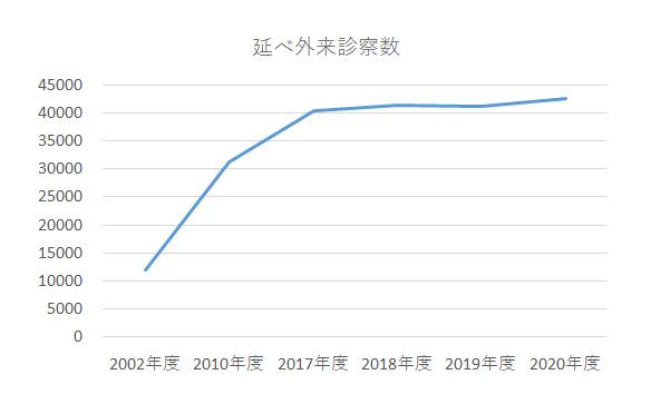 グラフ:延べ外来診察数