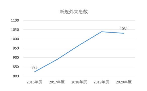 グラフ:新規外来患数