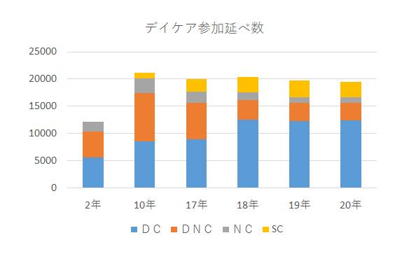 グラフ:デイケア参加延べ数