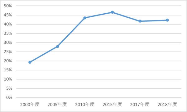 一年以上在院者退院率